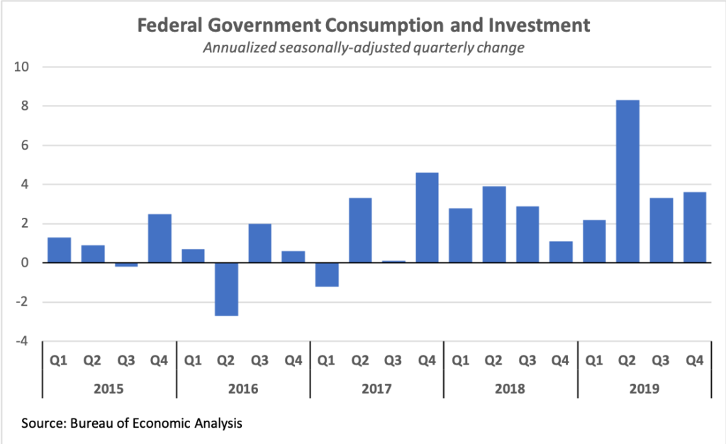 Quarterly federal government consumption and investment growth, 2015-2019