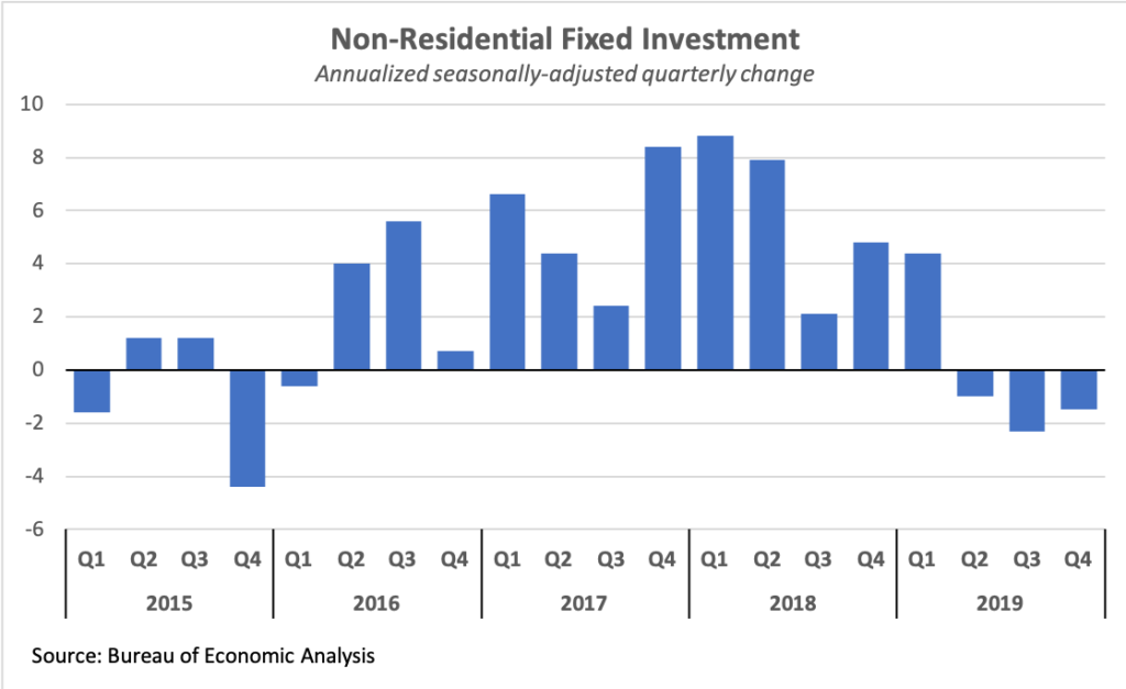 Quarterly nonresidential fixed investment growth, 2015-2019