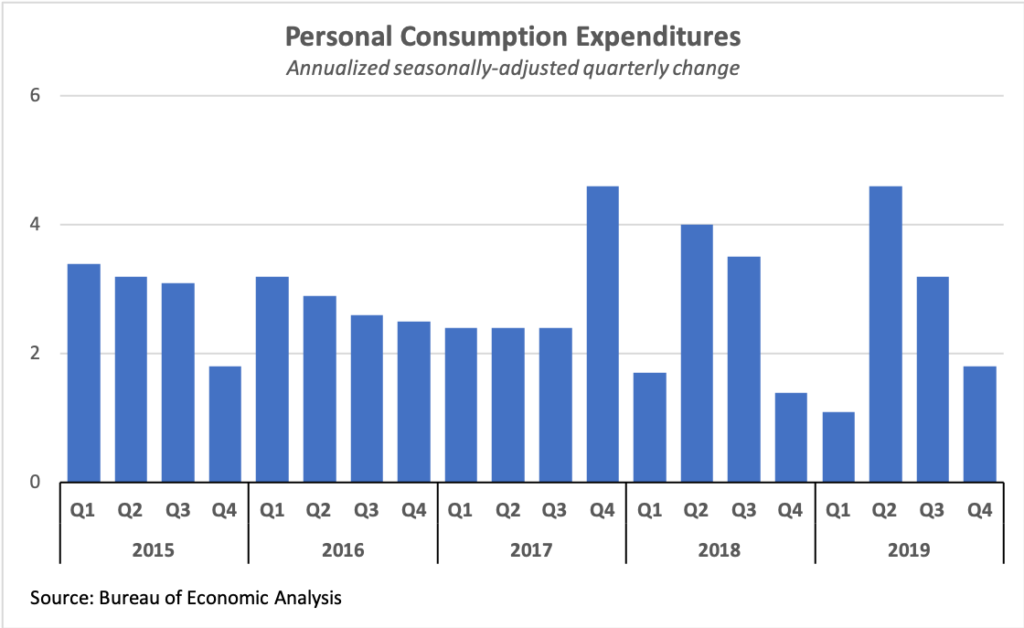 Quarterly personal consumption growth, 2015-2019