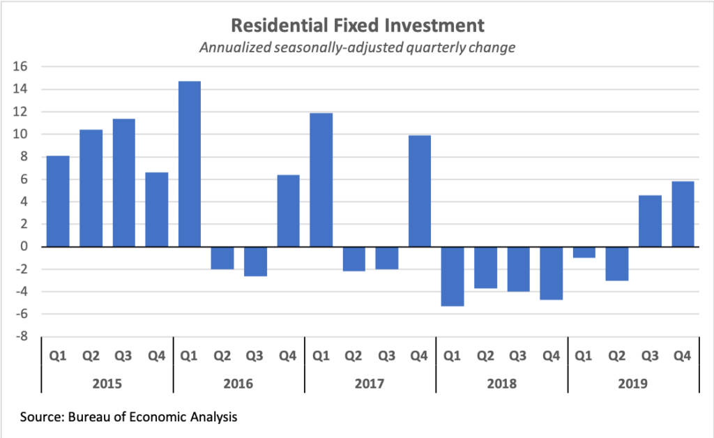 Quarterly residential fixed investment growth, 2015-2019
