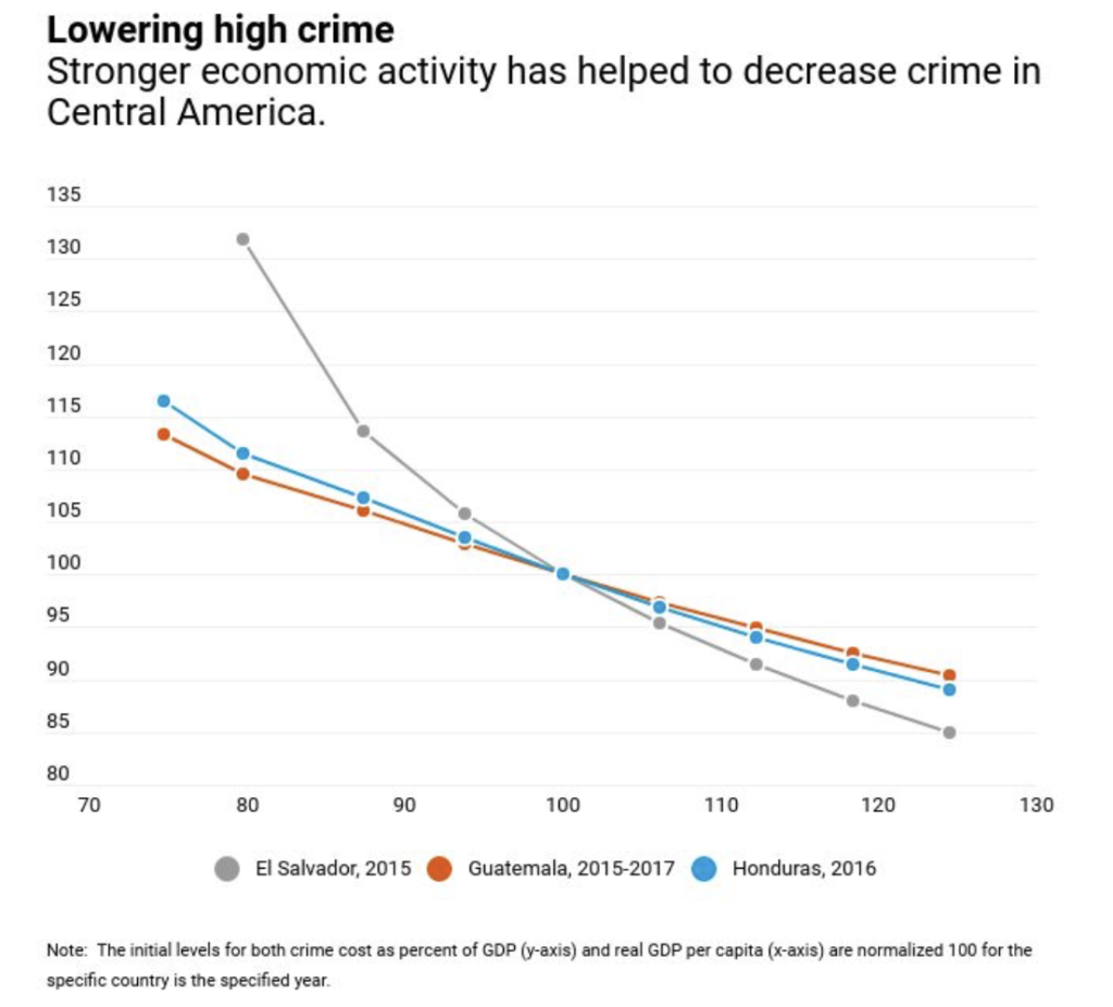 Strong economic activity helps to decrease crime